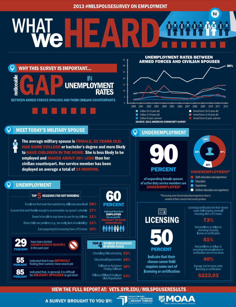 What We Heard infographic