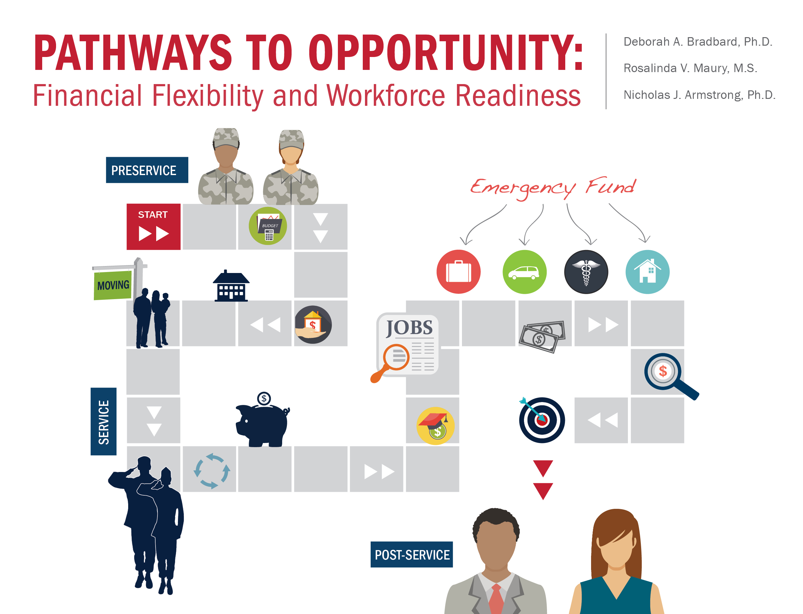 Pathways to Opportunity: Financial Flexibility and Workforce Readiness Cover