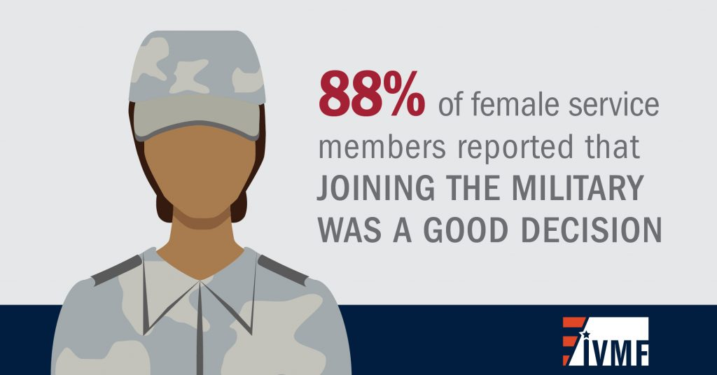 88 percent of female service members reported that joining the military was a good decision