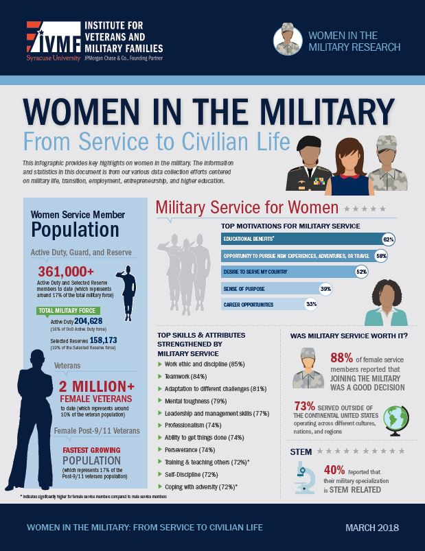 Women in the Military: From Service to Civilian Life  – Infographic Cover