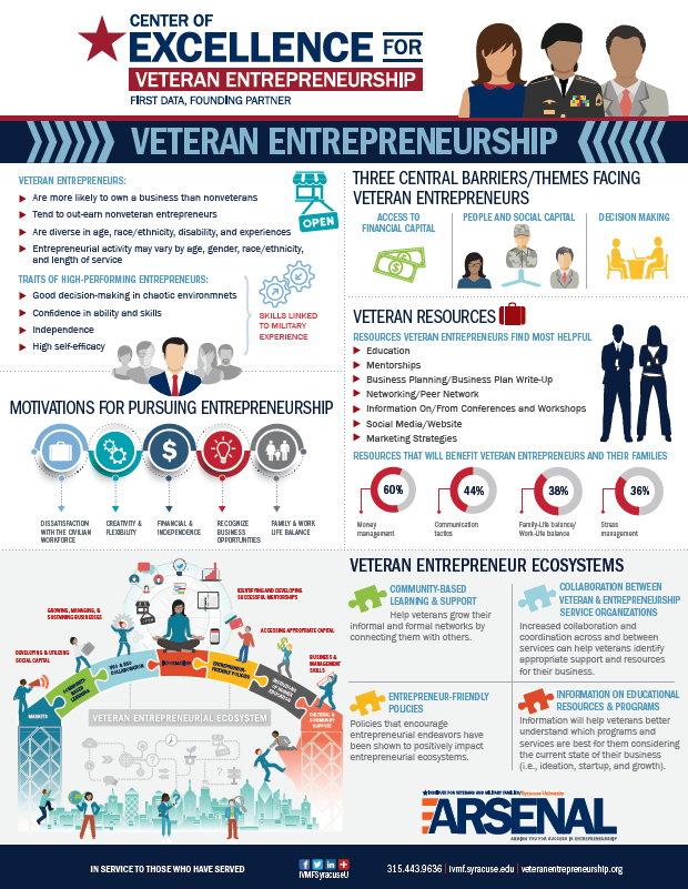 Veteran Entrepreneurship – What You Should Know Cover