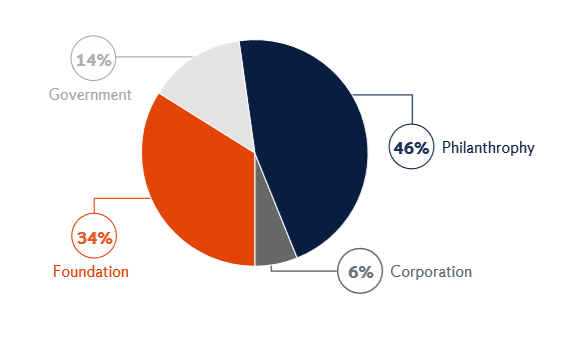 pie chart of the breakdown of grant percentage. 14% government. 46% philanthropy. 34% foundation. 6% corporation.