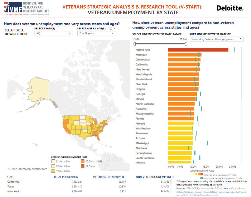 A screen shot example of V-START depicting veteran unemployment rate with a map of the U.S.A. and Puerto Rico, Michigan, and Connecticut being the top. The right side of the screen shot shows the states in a list ranking format instead of a map, and also depicts the non-veteran unemployment rate with Puerto Rico, Michigan, and Connecticut still being the top three. The below paragraph describes the image in a similar way.