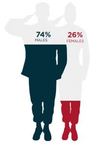 Icons representing male vs female participation with 74% male and 26% female