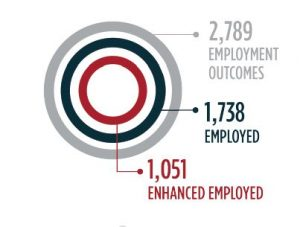 Chart displaying Yearly Total: 2,789 Employment outcomes, 1,738 employed, and 1,051 enhanced employed.