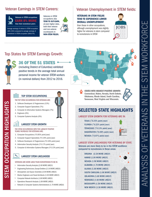 Screen shot of STEM page 3