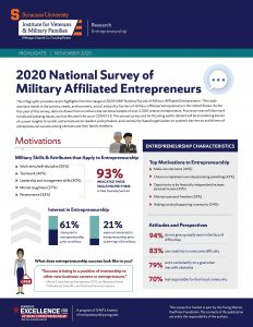 Cover of 2020 national survey of military affiliated entrepreneurs