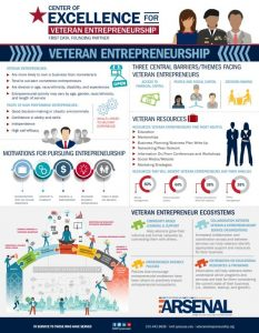 Cover Veteran Entrepreneurship: What You Should Know
