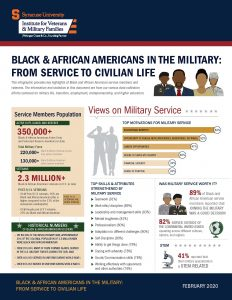 Cover of Black & African Americans in the military