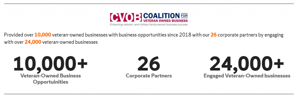 CVOB provided over 10,000 veteran-owned businesses with business opportunities since 2018 with our 6 corporate partners by engaging with over 24,000 v eteran-owned businesses.